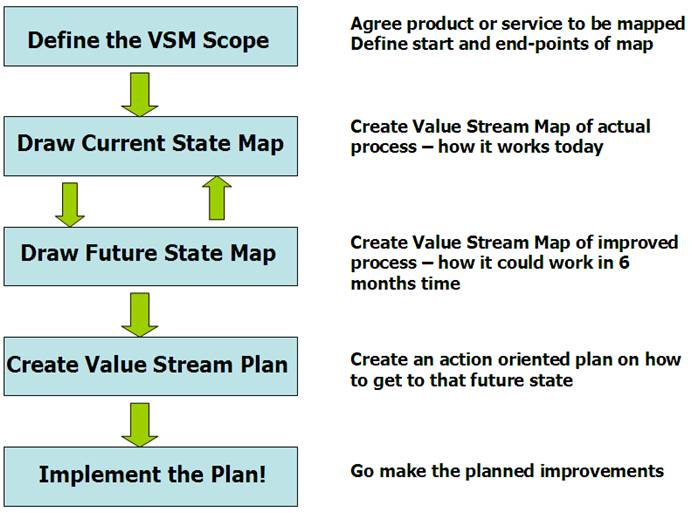 Value Stream Mapping (VSM) Overview