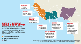 Ebola threatens chocolate